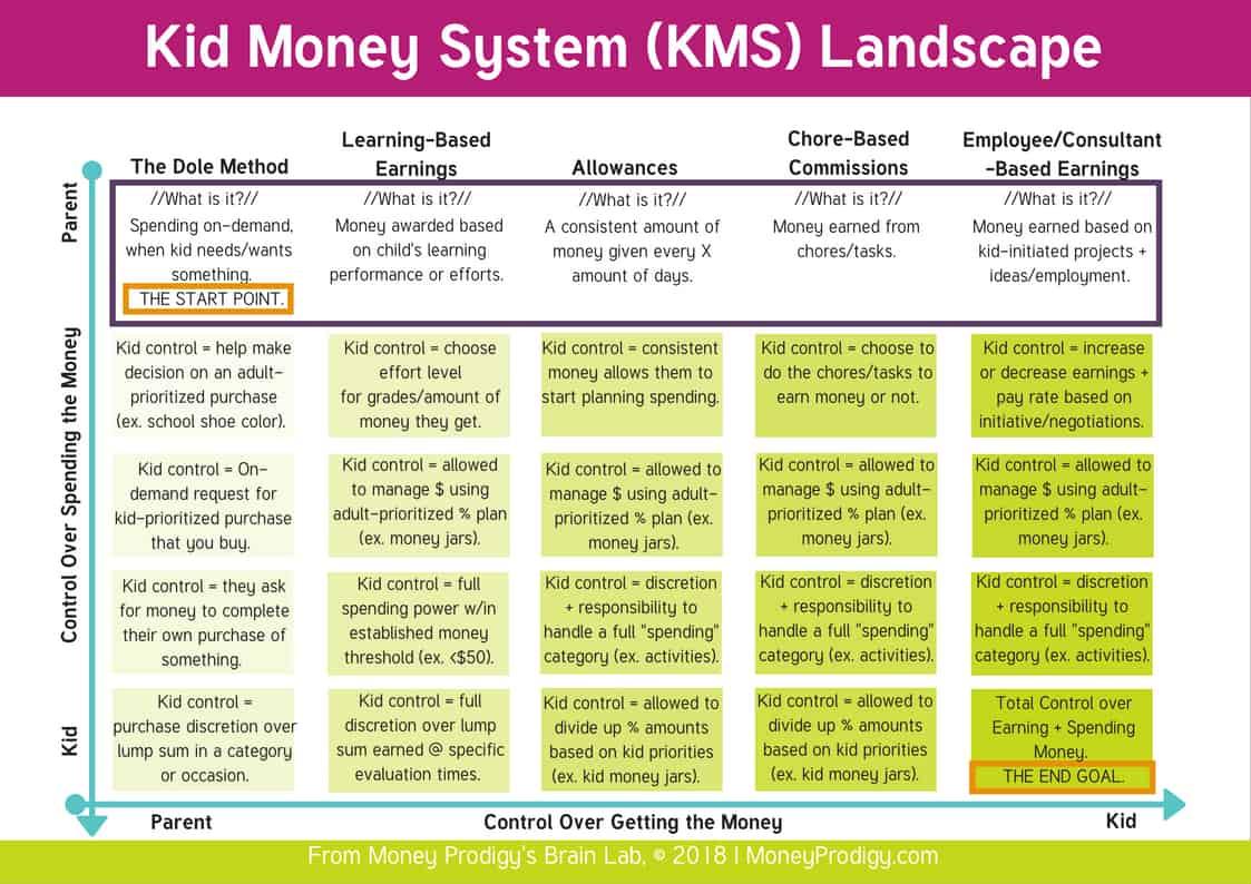 An allowance chart called the Kid Money System Landscape